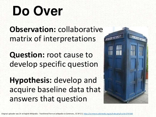 Do Over Observation: collaborative matrix of interpretations Question: root cause to develop specific question Hypothesis:...