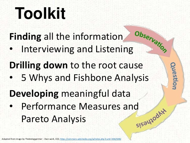 Toolkit Finding all the information • Interviewing and Listening Drilling down to the root cause • 5 Whys and Fishbone Ana...