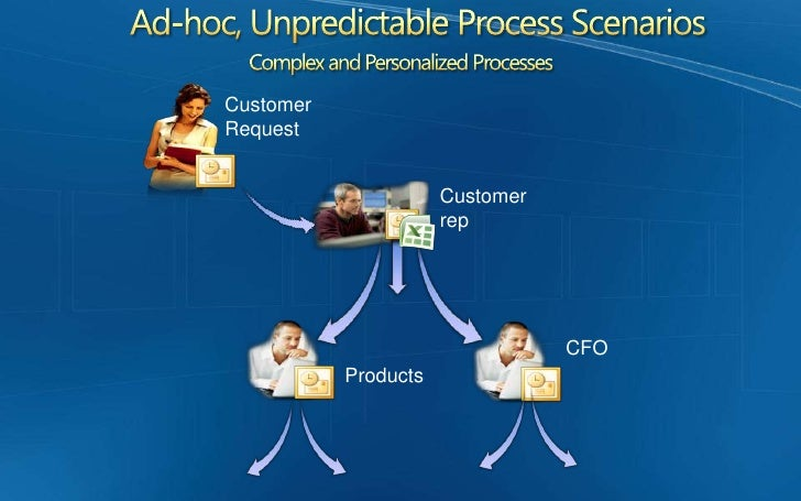 When Shouldn't a Process be Modeled?<br /><ul><li>Processes that consist mainly of interactions between human participants