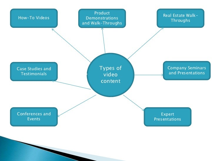 How-To Videos<br />Real Estate Walk-Throughs<br />Product Demonstrations and Walk-Throughs<br />Types of video content<br ...