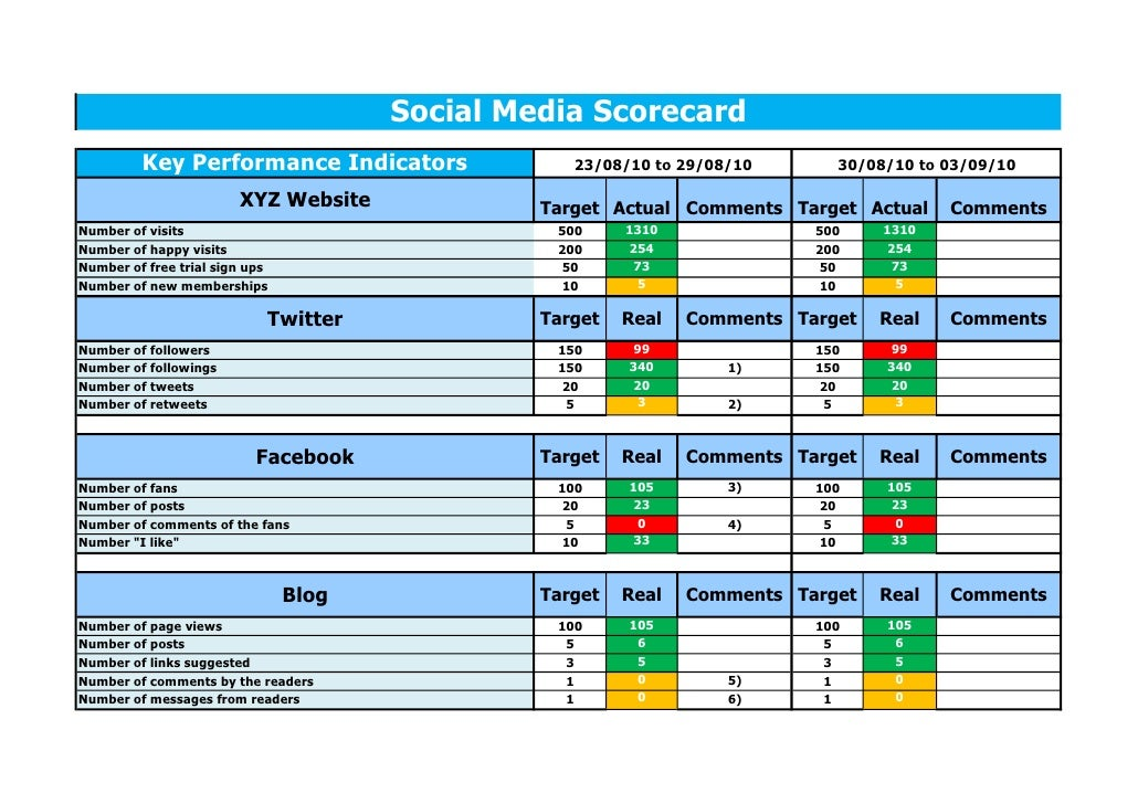 Actionflow social media scorecard template 2 0 for Department scorecard template