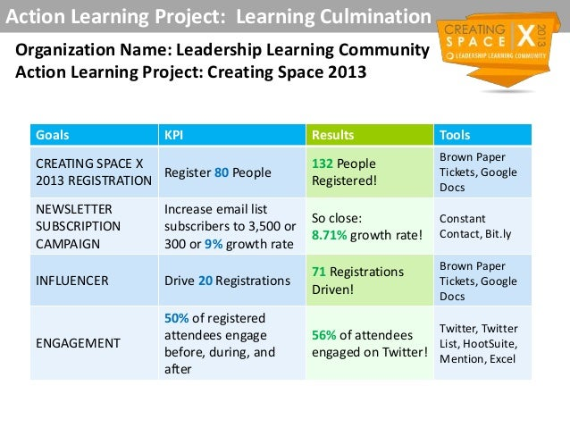 Action Learning Project: Learning CulminationOrganization Name: Leadership Learning CommunityAction Learning Project: Crea...