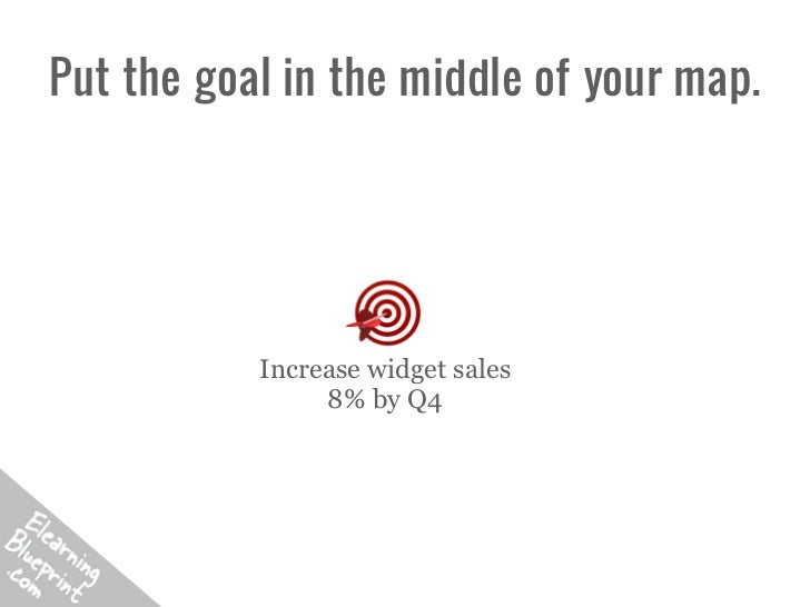 Put the goal in the middle of your map.           Increase widget sales                8% by Q4