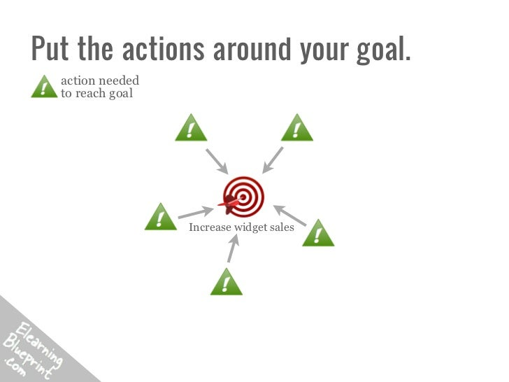 Put the actions around your goal.  action needed  to reach goal                  Increase widget sales