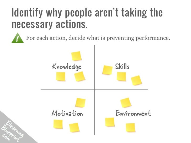 Identify why people aren't taking thenecessary actions.   For each action, decide what is preventing performance.         ...