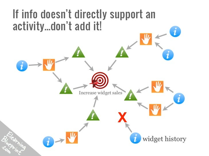 If info doesn't directly support anactivity...don't add it!                Increase widget sales                          ...