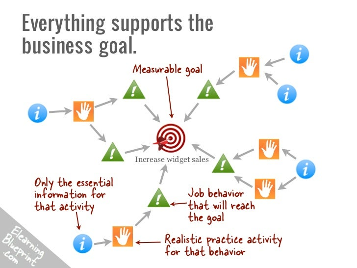 Everything supports thebusiness goal.                      Measurable goal                      Increase widget sales Only...
