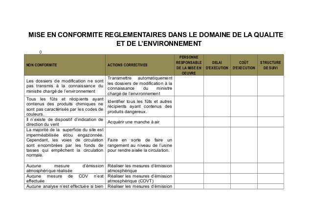 MISE EN CONFORMITE REGLEMENTAIRES DANS LE DOMAINE DE LA QUALITE ET DE L'ENVIRONNEMENT 0 NON CONFORMITE ACTIONS CORRECTIVES...