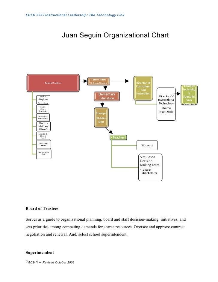 EDLD 5352 Instructional Leadership: The Technology Link                          Juan Seguin Organizational Chart     Boar...