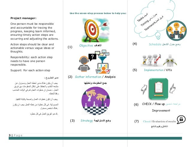 3 | P a g e (1) (2) (3) (4) (5) (6) (7) Use the seven-step process below to help you: Project manager: One person must be ...