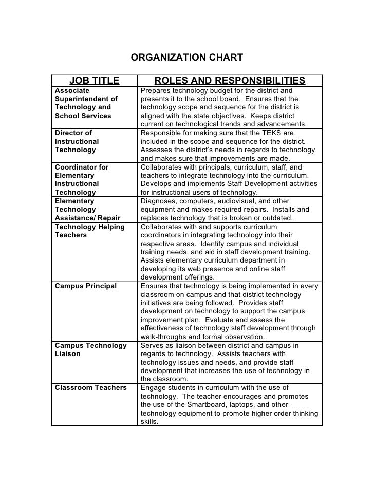 ORGANIZATION CHART      JOB TITLE             ROLES AND RESPONSIBILITIES Associate             Prepares technology budget ...