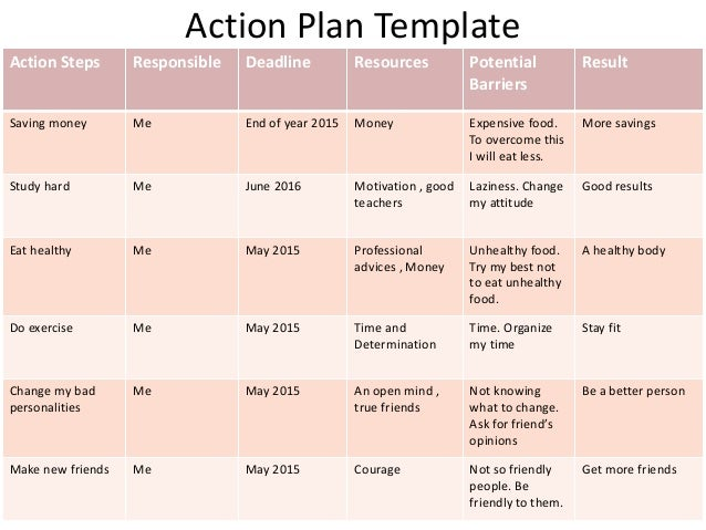 Action Plan Template Action Steps Responsible Deadline Resources Potential  Barriers Result Saving Money Me End Of  Plan Of Action Template