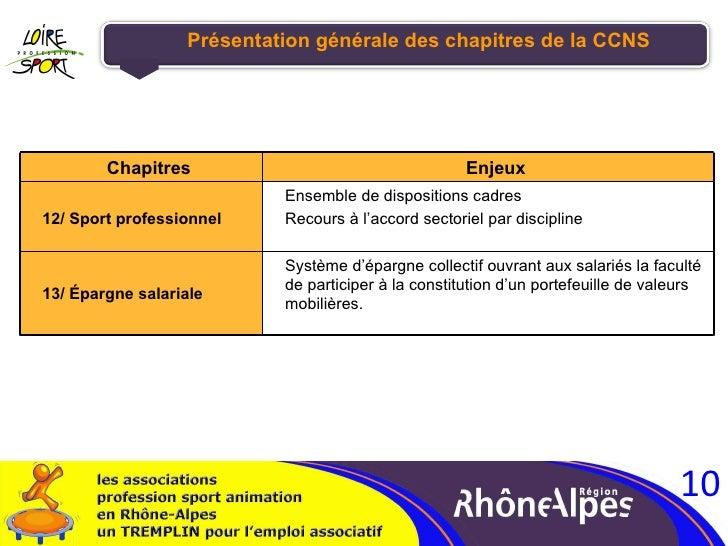 Présentation générale des chapitres de la CCNS Chapitres Enjeux 12/ Sport professionnel Ensemble de dispositions cadres Re...