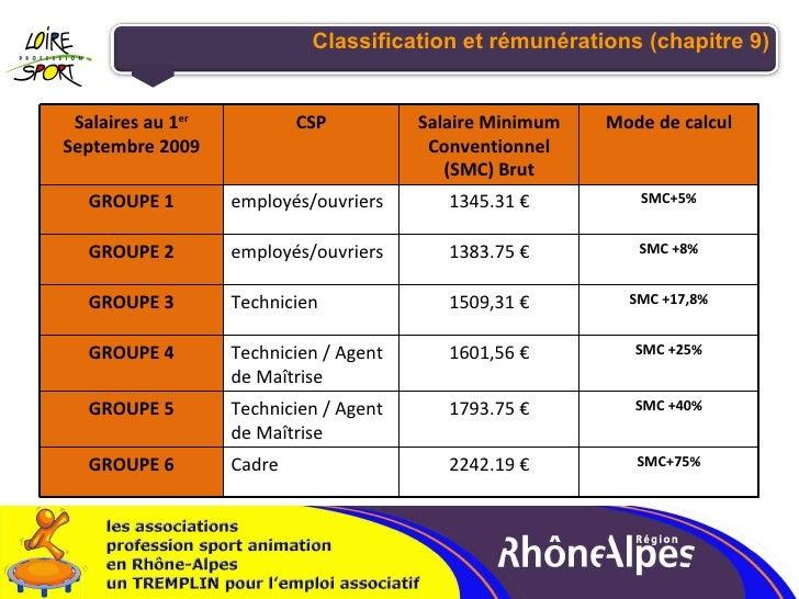 Classification et rémunérations (chapitre 9) SMC+75% 2242.19 € Cadre GROUPE 6 SMC +40% 1793.75 € Technicien / Agent de Maî...