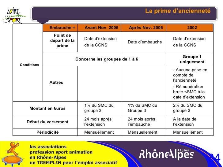 La prime d'ancienneté Groupe 1 uniquement Conditions Embauche = Avant Nov. 2006 Après Nov. 2006 2002 Point de départ de la...