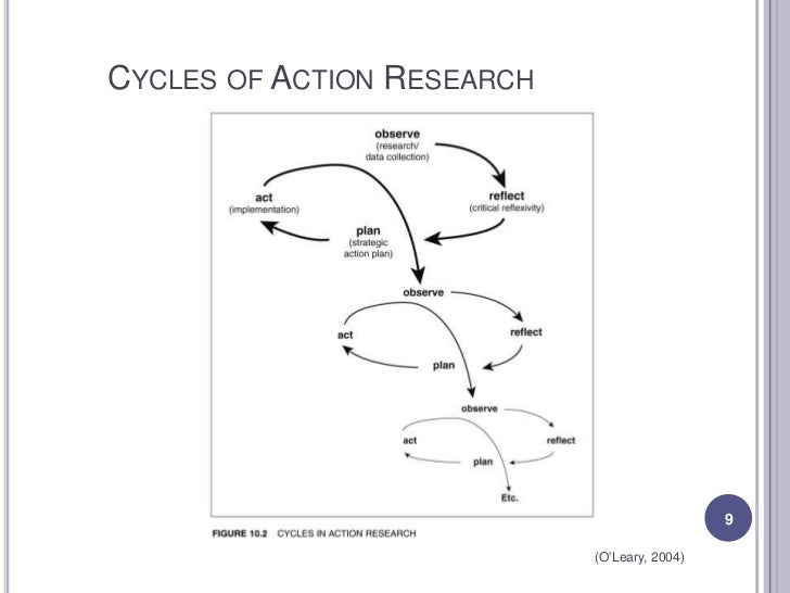 kemmis and mctaggart action research model This is a list of references on action research  the collection of articles by kemmis and mctaggart  b action research: toward a procedural model, human.
