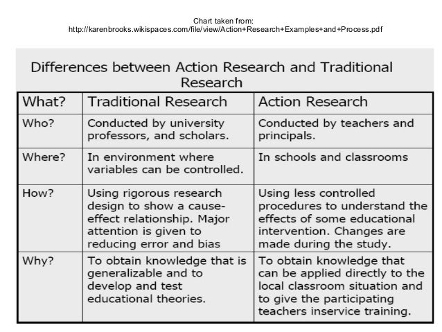 action research for education Action research manuscript template abstract introduction what i've learned from distant colleagues (also referred to as the literature review or.