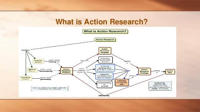 action research outline example