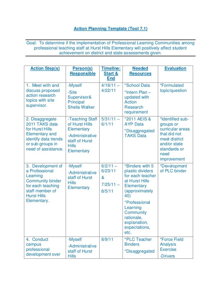 Action Planning Template (Tool 7.1)<br />Goal:  To determine if the implementation of Professional Learning Communities am...