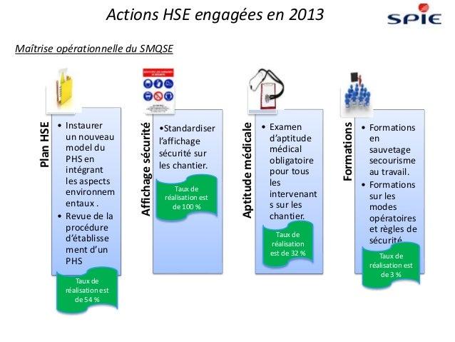 Actions HSE engagées en 2013 PlanHSE • Instaurer un nouveau model du PHS en intégrant les aspects environnem entaux . • Re...