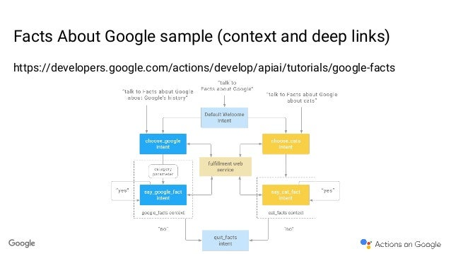 Block diagram google wiring diagram writing your first app for google home block diagram of google driverless car block diagram google ccuart Gallery