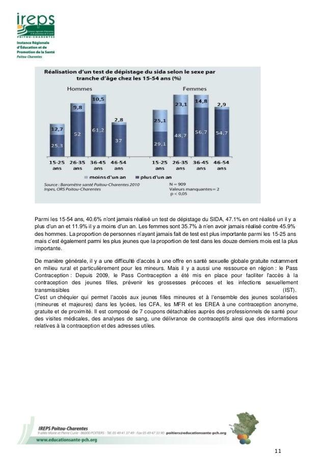 11 Parmi les 15-54 ans, 40.6% n'ont jamais réalisé un test de dépistage du SIDA, 47.1% en ont réalisé un il y a plus d'un ...