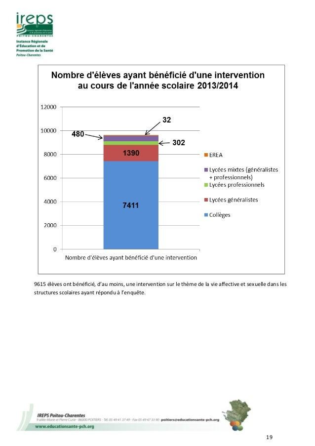 19 9615 élèves ont bénéficié, d'au moins, une intervention sur le thème de la vie affective et sexuelle dans les structure...