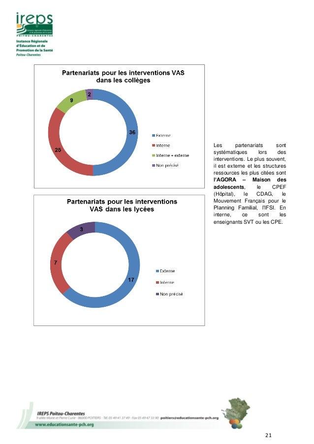 21 Les partenariats sont systématiques lors des interventions. Le plus souvent, il est externe et les structures ressource...