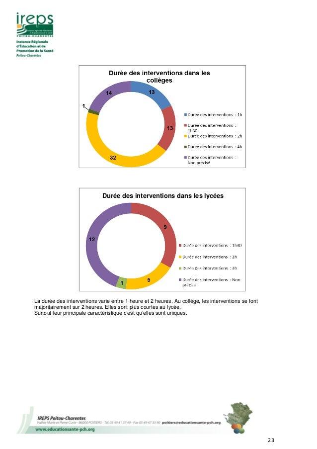 23 La durée des interventions varie entre 1 heure et 2 heures. Au collège, les interventions se font majoritairement sur 2...