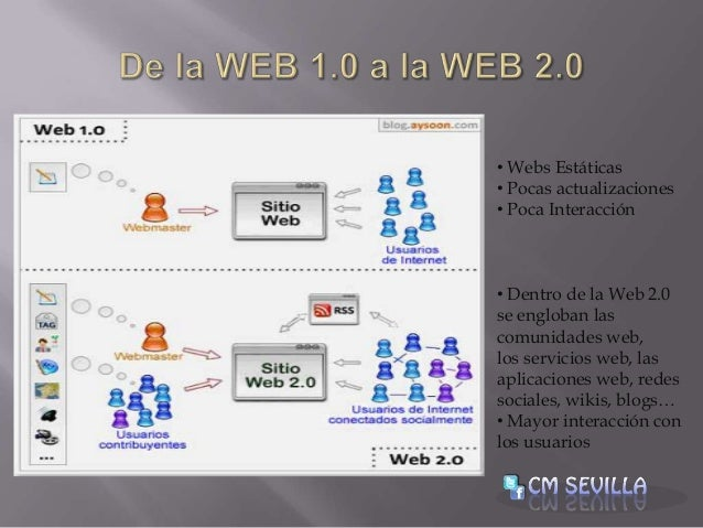 Actitud 2.0 Slide 3
