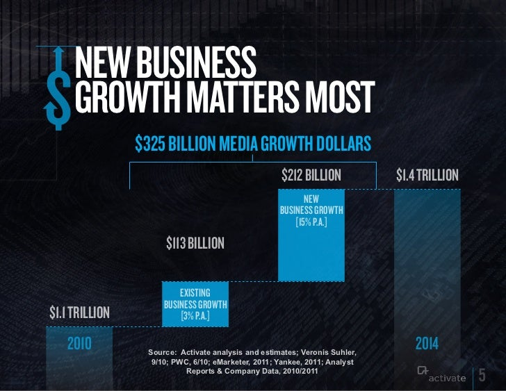 NEW BuSINESS     GROWTH MATTERS MOST                $325 BILLION MEDIA GROWTH DOLLARS                                     ...