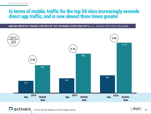 DISCOVERY OLIGOPOLY Sources: Activate analysis, comScore, Morgan Stanley In terms of mobile, traffic for the top 50 sites ...
