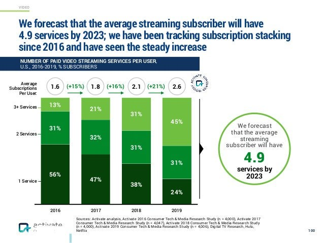 VIDEO Sources: Activate analysis, Activate 2016 Consumer Tech & Media Research Study (n = 4,000), Activate 2017 Consumer T...