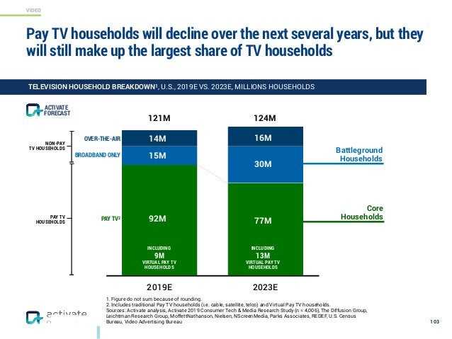 VIDEO 1. Figure do not sum because of rounding. 2. Includes traditional Pay TV households (i.e. cable, satellite, telco) a...