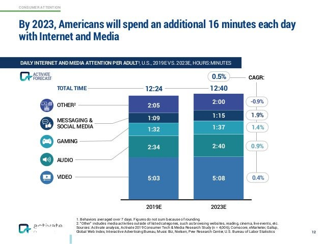 CONSUMER ATTENTION By 2023, Americans will spend an additional 16 minutes each day with Internet and Media 12 DAILY INTERN...