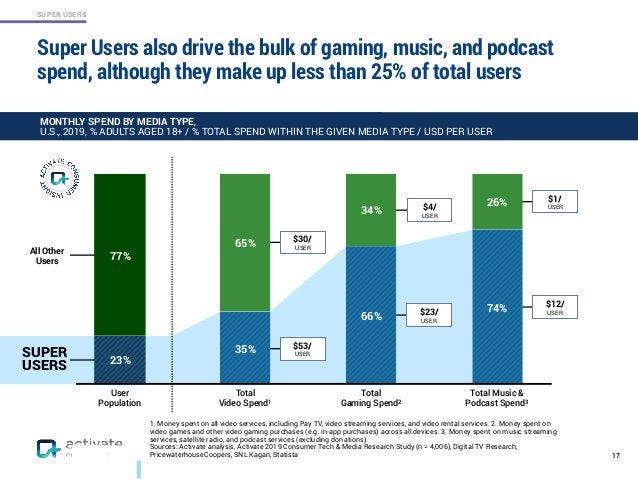SUPER USERS Super Users also drive the bulk of gaming, music, and podcast spend, although they make up less than 25% of to...
