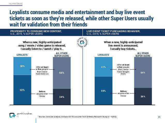 SUPER USERS 66% 34% 38% 63% Loyalists consume media and entertainment and buy live event tickets as soon as they're releas...