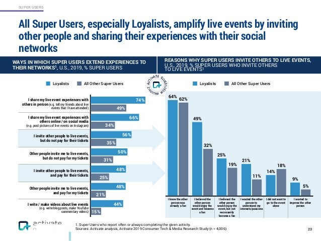 SUPER USERS All Super Users, especially Loyalists, amplify live events by inviting other people and sharing their experien...