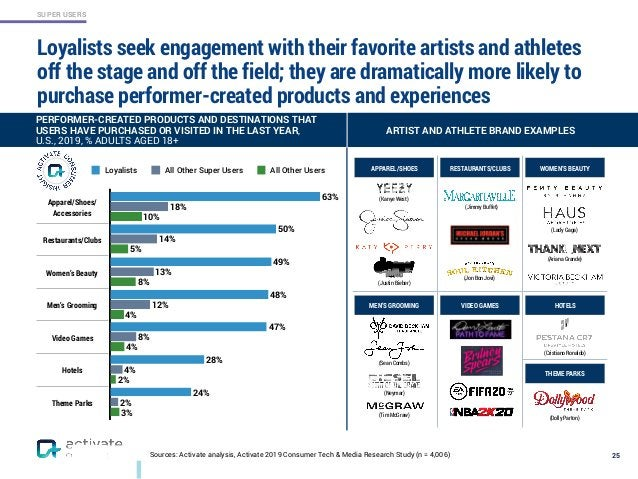 SUPER USERS Loyalists seek engagement with their favorite artists and athletes off the stage and off the field; they are d...