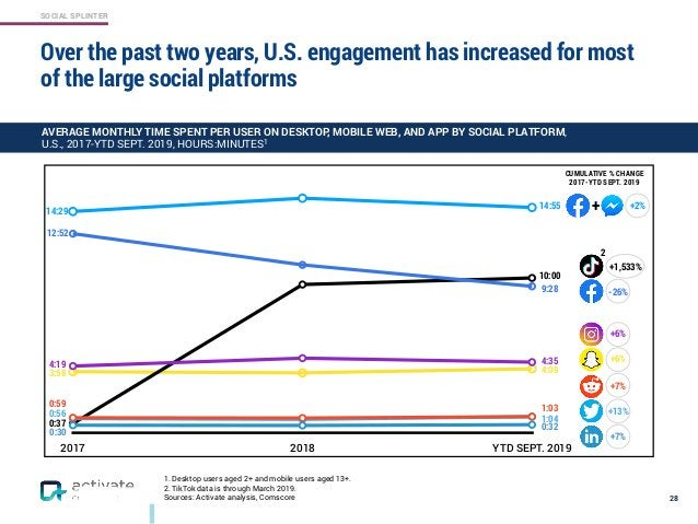 SOCIAL SPLINTER 1. Desktop users aged 2+ and mobile users aged 13+. 2. TikTok data is through March 2019. Sources: Activat...