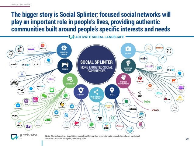 SOCIAL SPLINTER The bigger story is Social Splinter; focused social networks will play an important role in people's lives...