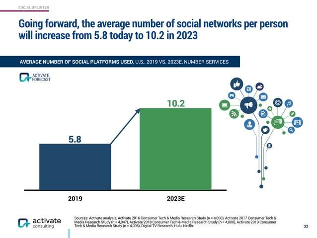 SOCIAL SPLINTER 2019 2023E Sources: Activate analysis, Activate 2016 Consumer Tech & Media Research Study (n = 4,000), Act...