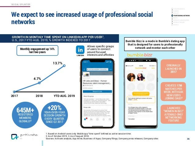 SOCIAL SPLINTER We expect to see increased usage of professional social networks 36 2017 2018 YTD AUG. 2019 645M+REGISTERE...