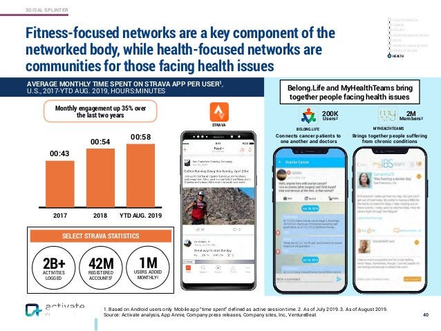 SOCIAL SPLINTER Fitness-focused networks are a key component of the networked body, while health-focused networks are comm...