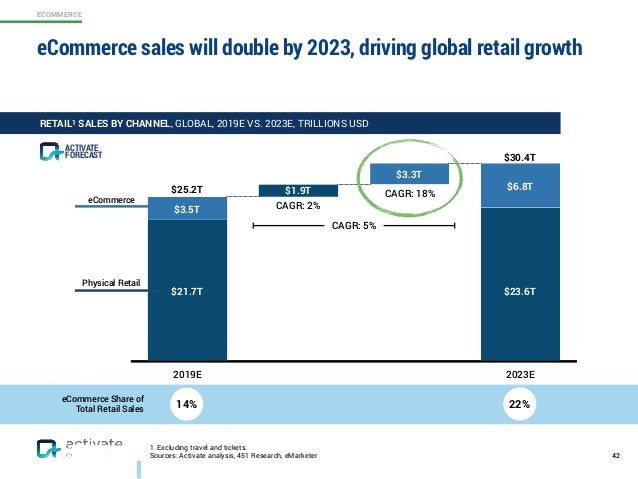 ECOMMERCE 1. Excluding travel and tickets. Sources: Activate analysis, 451 Research, eMarketer 42 RETAIL1 SALES BY CHANNEL...