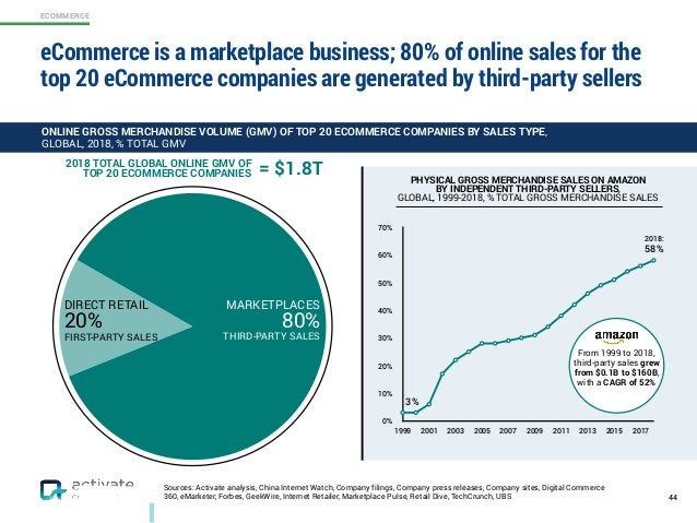 ECOMMERCE Sources: Activate analysis, China Internet Watch, Company filings, Company press releases, Company sites, Digita...