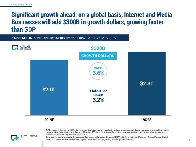 CONSUMER SPEND 2019E 2023E Significant growth ahead: on a global basis, Internet and Media Businesses will add $300B in gr...