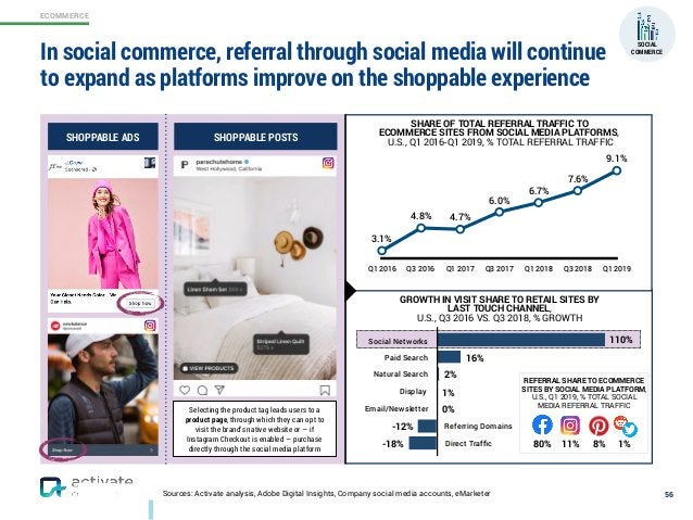 ECOMMERCE Sources: Activate analysis, Adobe Digital Insights, Company social media accounts, eMarketer In social commerce,...