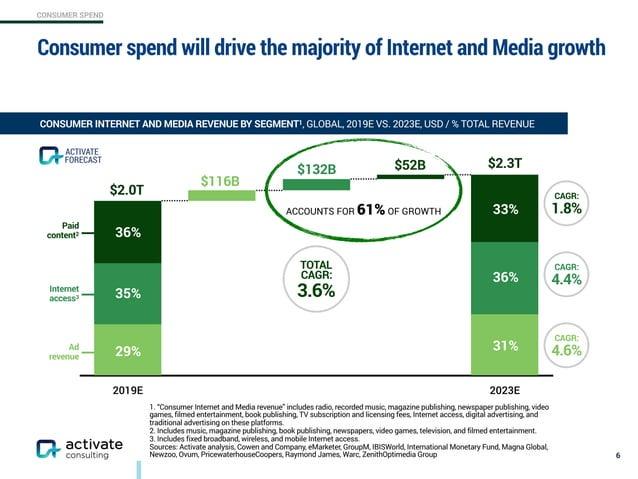 CONSUMER SPEND 2019E 2023E 224.5% 211.4% 199.8% Ad revenue Internet access3 Paid content2 Consumer spend will drive the ma...