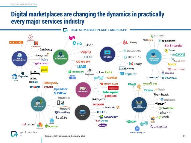 DIGITAL MARKETPLACES Sources: Activate analysis, Company sites Digital marketplaces are changing the dynamics in practical...